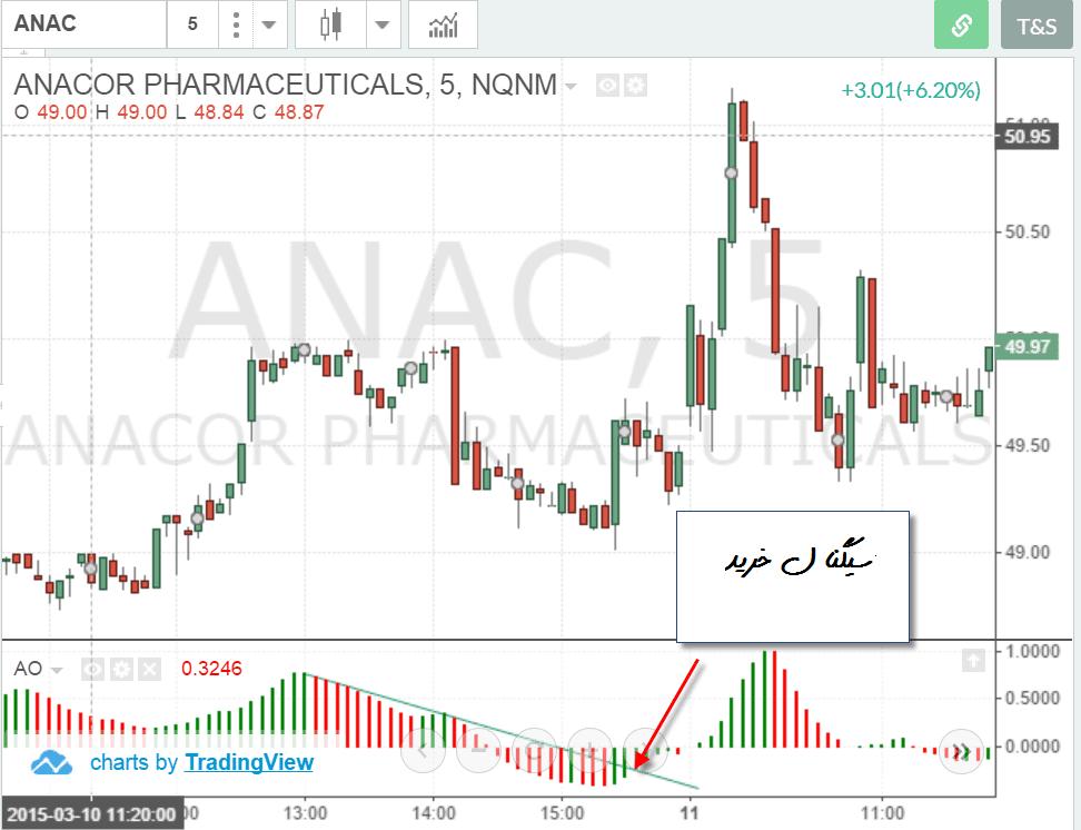 استراتژی معاملاتی اندیکاتور AO
