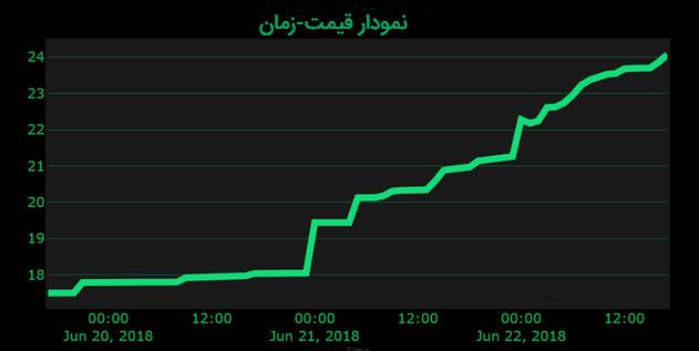 نمودار قیمت سهم