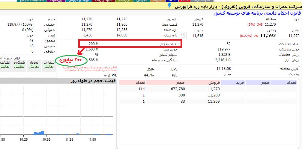 تعداد سهام شرکت در تابلوی معاملاتی