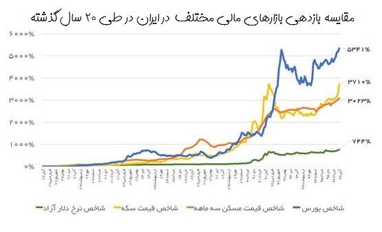 مقایسه بازدهی بازارهای مالی در ایران