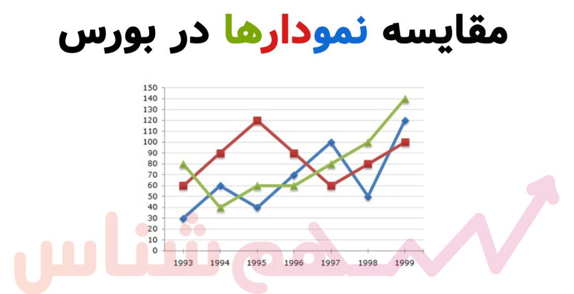 مقایسه نمودارها در بورس