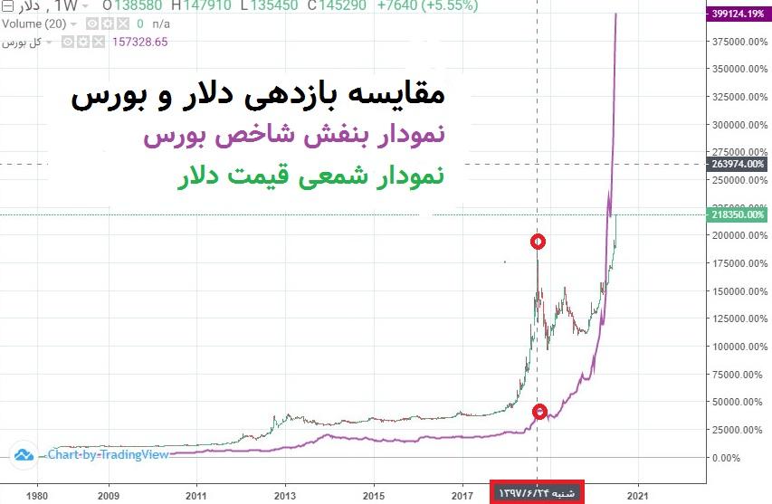 رابطه قیمت دلار و بورس