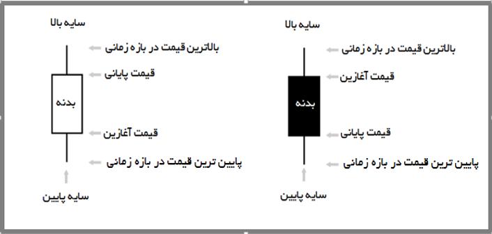 کندل شناسی 3