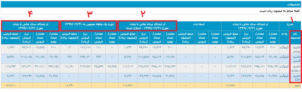 گزارش ماهانه شرکتهای تولیدی