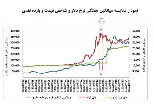 مقایسه دلار و بورس