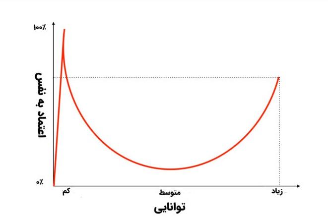 نمودار اثر دانتینگ-کروگر