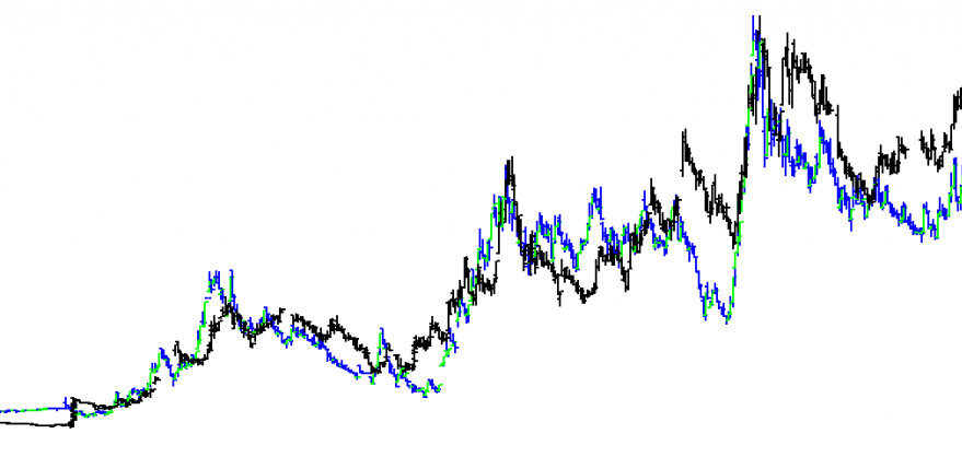 مقایسه دو نمودار در دینامیک تریدر