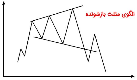 الگوی مثلث بازشونده