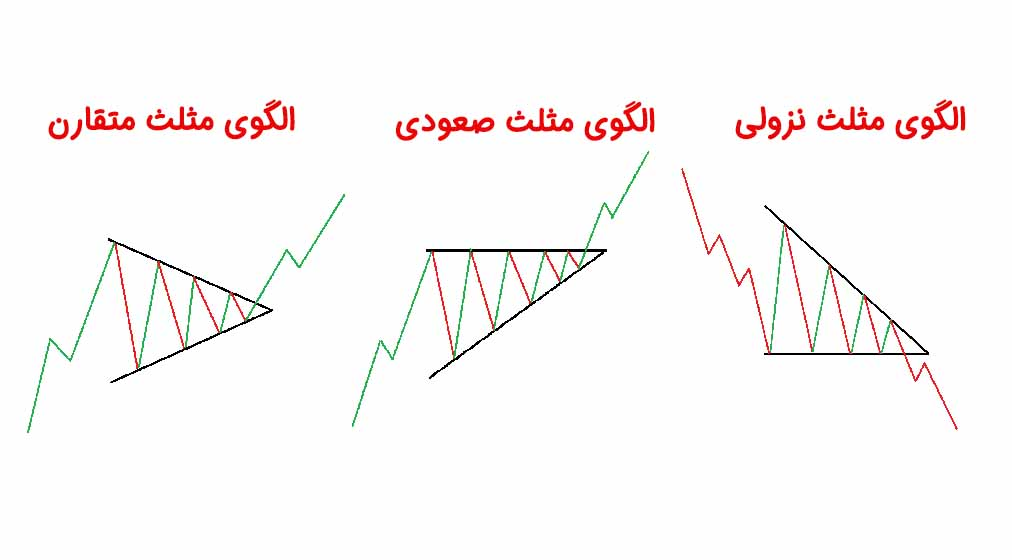 انواع الگوهای مثلث