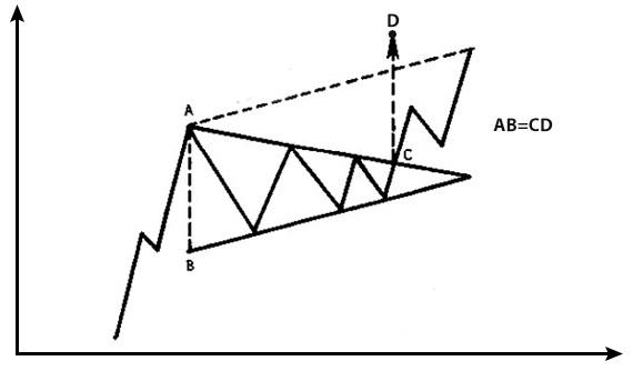هدف الگوهای مثلثی