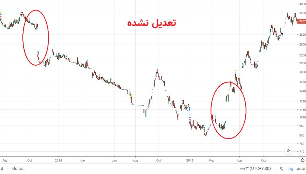 گپ قیمت در نمودار تعدیل نشده