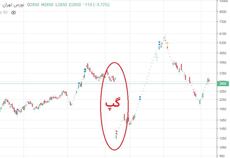 گپ قیمت ناشی از افزایش سرمایه