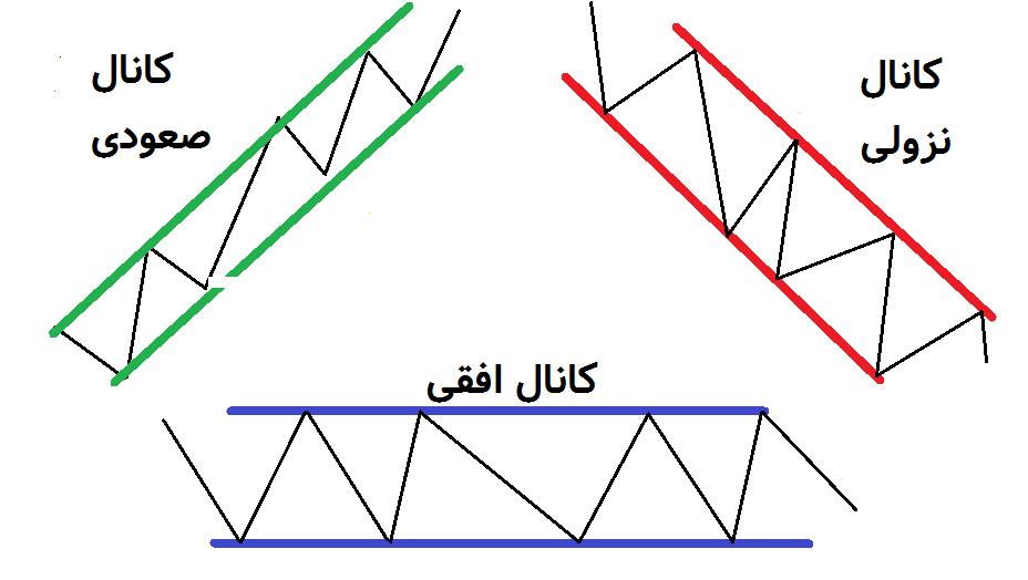 انواع کانال قیمتی