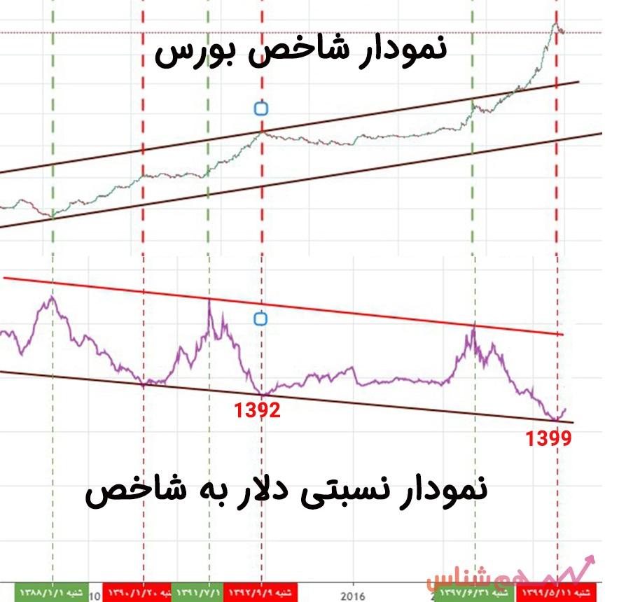 نمودار نسبتی دلار به شاخص بورس