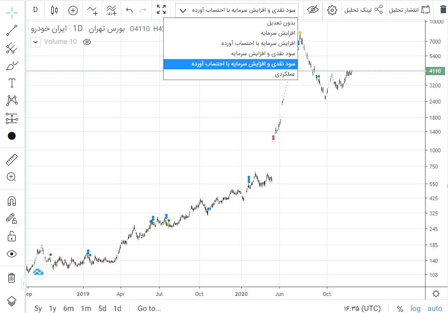 موقع خرید سهم به چارت دقت کنید